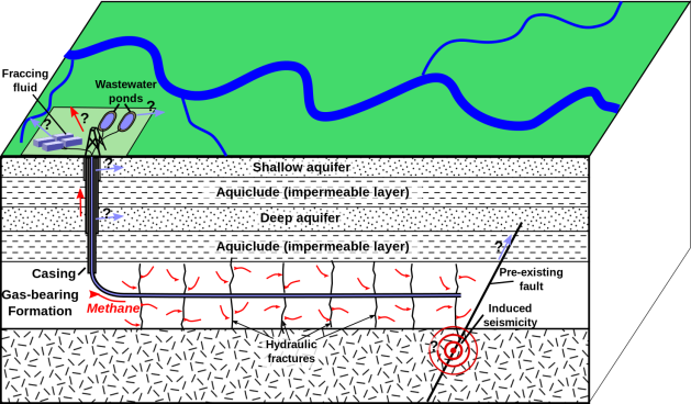 Schematic depiction of hydraulic fracturing for shale gas. | COURTESY WIKIPEDIA (Mikenorton)